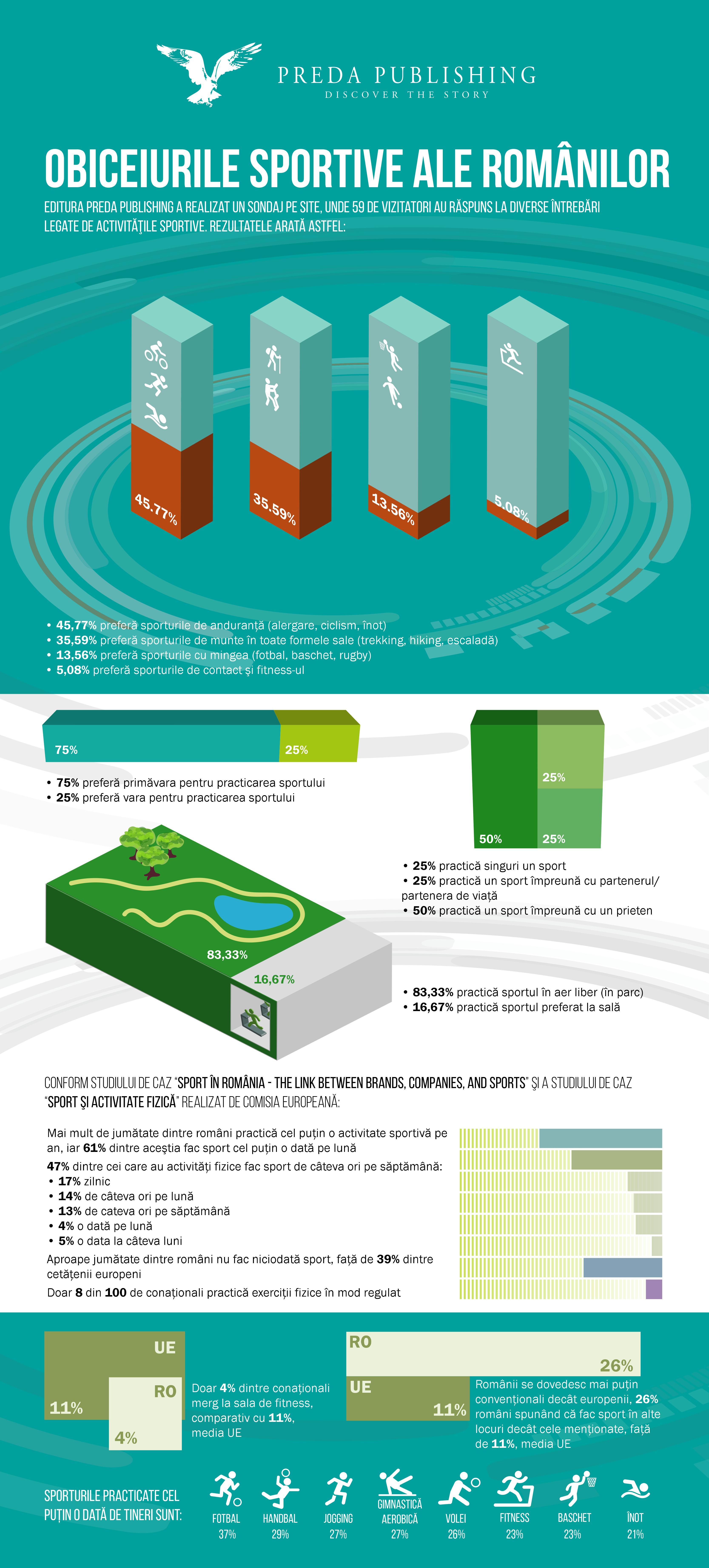 Infografic Preda Publishing - OBICEIURILE SPORTIVE ALE ROMANILOR