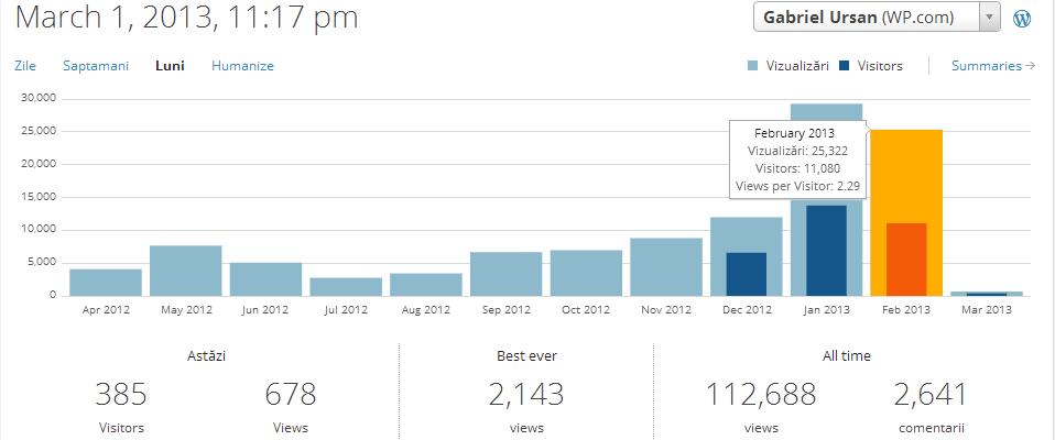 Statistici GabrielUrsan.ro – Februarie 2013