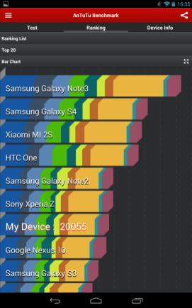 Nexus 7 2013 in top AnTuTu