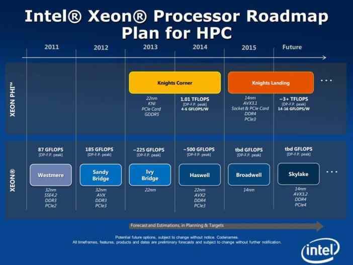 Noua generatie de procesoare pentru laptopuri