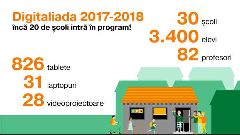 digitaliada.ro fundatia orange