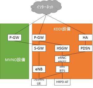 auを利用したMVNOのネットワーク構成
