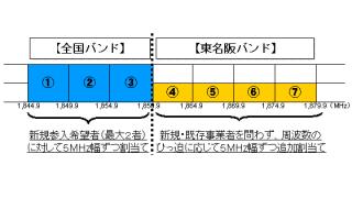 東名阪1800