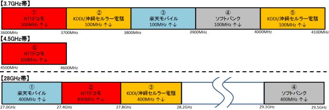 5G向け周波数割当の図