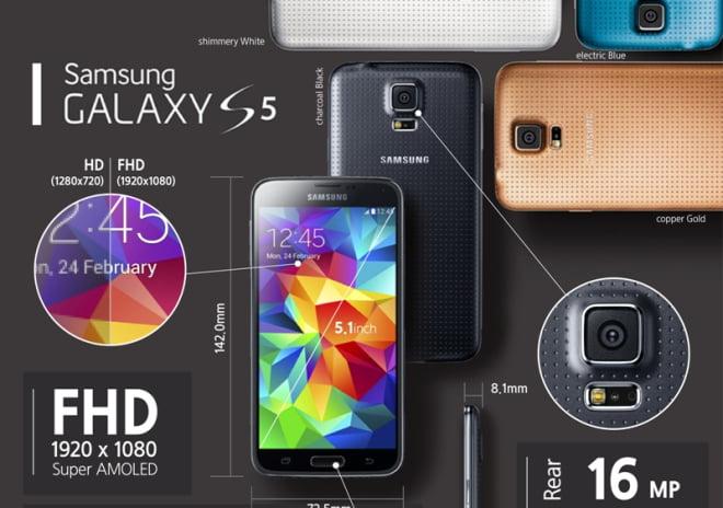 Infografic Specificatii Galaxy S5