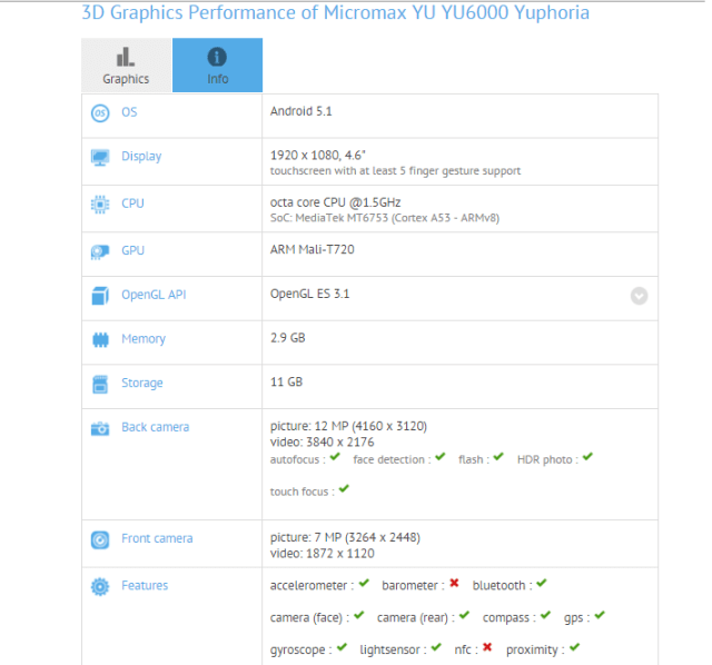 Yuphoria Plus - A New Yuphoria phone spotted on Benchmark site