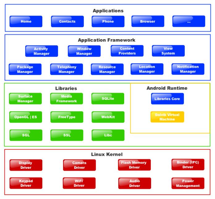 Android platform architecture gadget gyani android platform architecture android platform architecture ppt android platform architecture pdf android platform ccuart Gallery