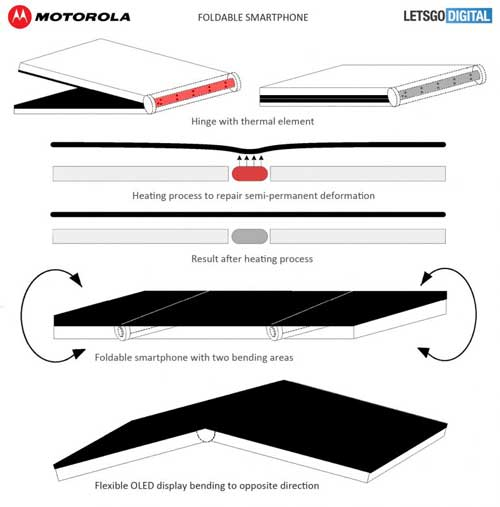 Motorola working on Foldable Display Smartphone using Thermal Element