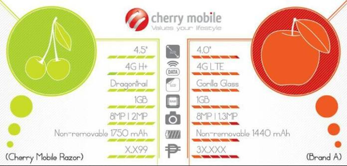 Cherry Mobile Razor vs iPhone 5