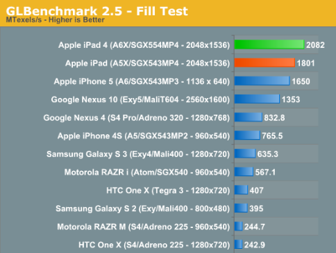 benchmark ipad 4 nexus 10