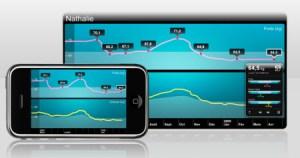 iphoneandscalegraphs