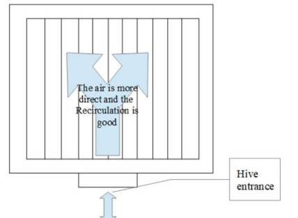 Hive frames positioning and air circulaiton effect