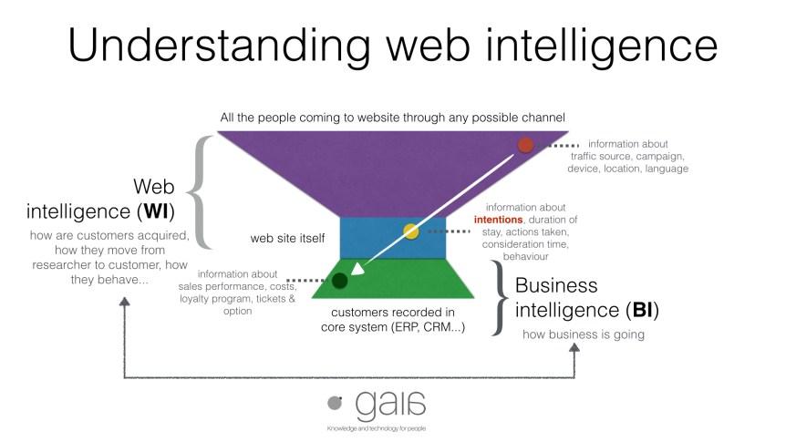 Web i poslovna inteligencija - razmena podataka