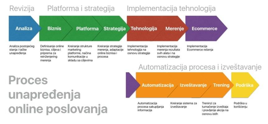 Proces unapredjenja marketing platforme