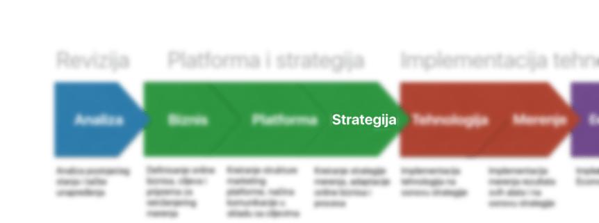 vrednost strategije u procesu unapređenja