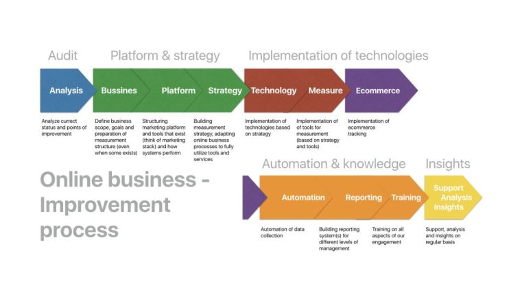 online business improvement process