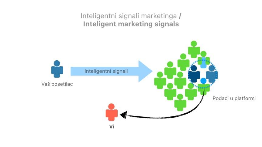 inteligencija marketinga