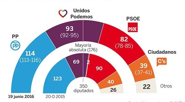 Elecciones Generales Sondeo 19 junio 2016