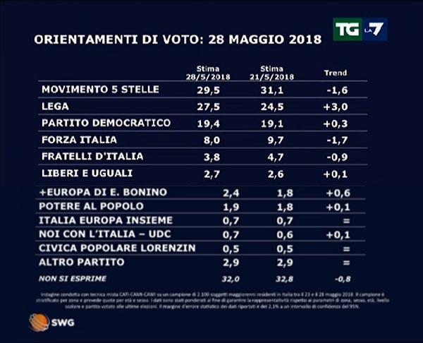 Risultati immagini per sondaggi italia 28 maggio 2018