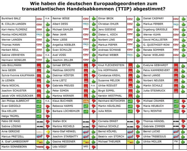 Abstimmung TTIP Ergebnis
