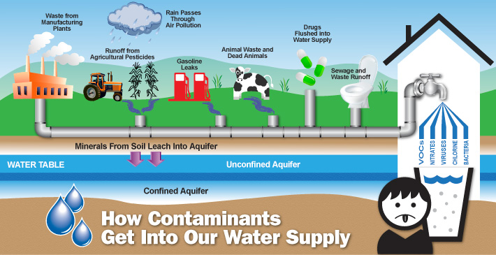 Water Purification San Antonio