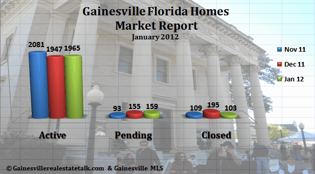 Gainesville FL Homes Market Report Jan 2012