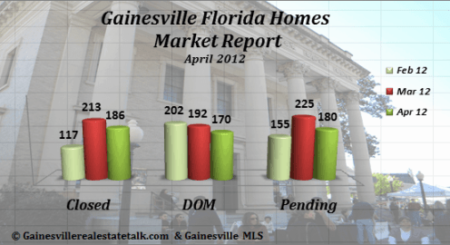 Gainesville FL Homes Sold Market Report April 2012