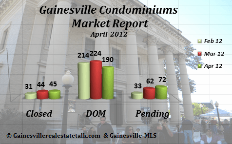 Gainesville FL Condominium Market Report April 2012