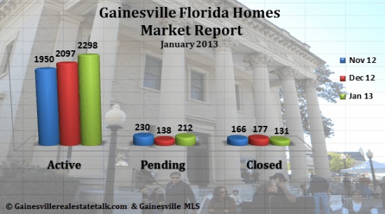 Gainesville Homes Sold Report January 2013
