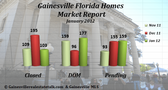 Gainesville FL Homes Sold Market Report Jan 2012