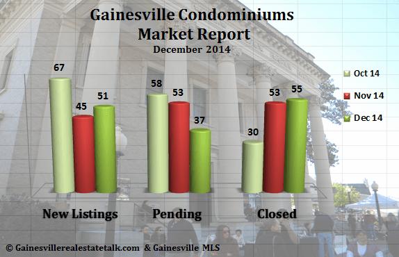 Gainesville Condominium Market Report Dec. 2014