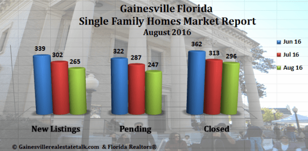 Gainesville Homes Sold Report for August 2016