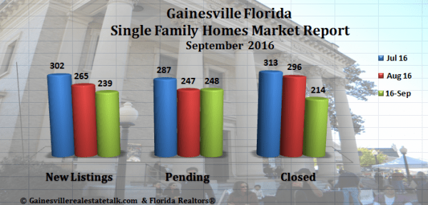 Gainesville Real Estate Market Report Homes Sold September 2016
