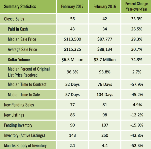Gainesville FL Condos Sold February 2017 Details
