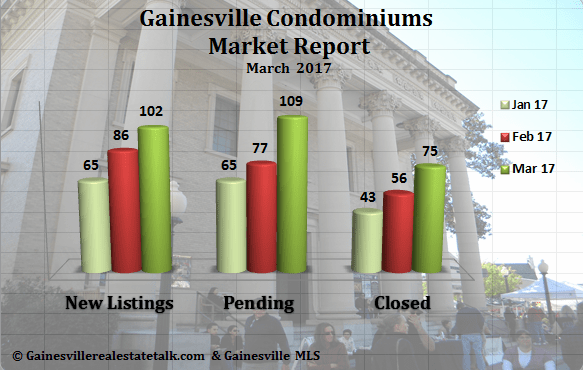Gainesville Condos Sold Report March 2017