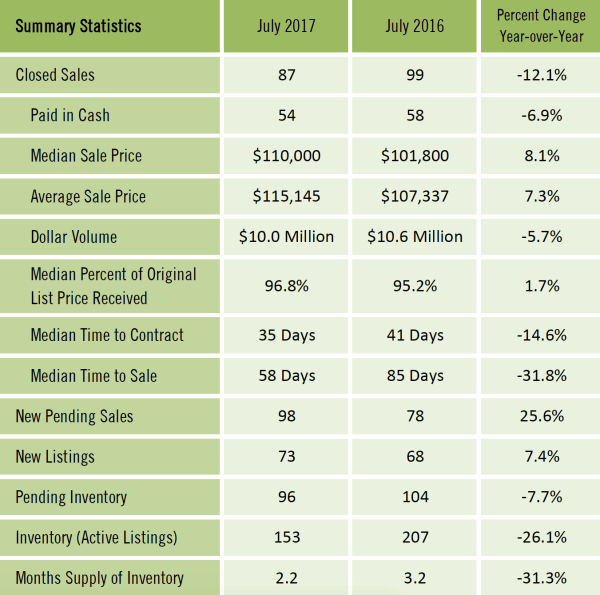 Gainesville FL Condominium Market Report July 2017