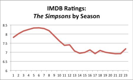 Simpsons Ratings