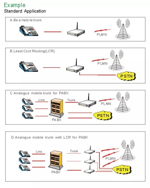 fixed wireless terminals