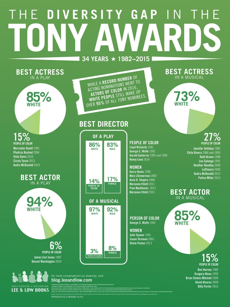 Tony Awards Infographic 18 24 - FINAL