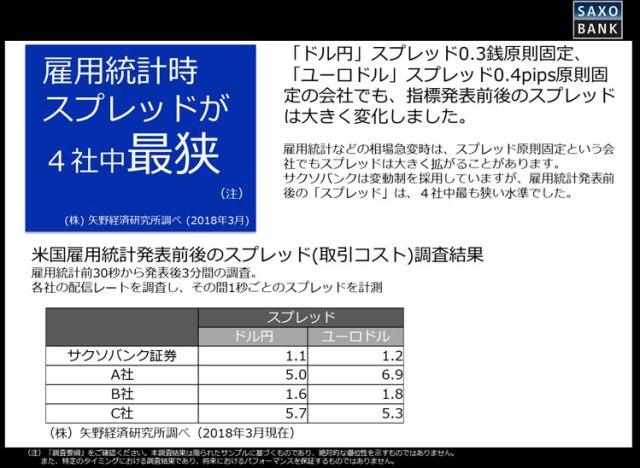 矢野総研の調査結果、雇用統計時のサクソバンクのスプレッド
