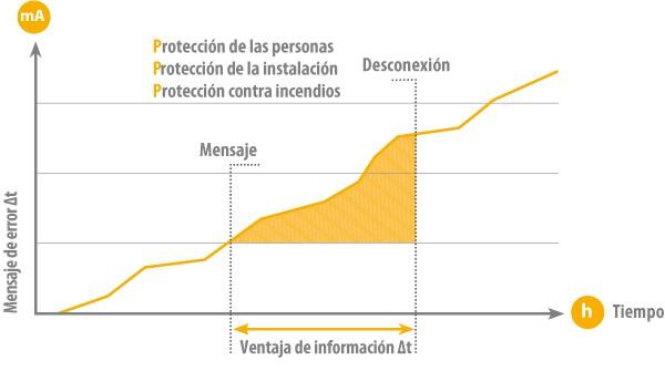 vigilancia corriente diferencial