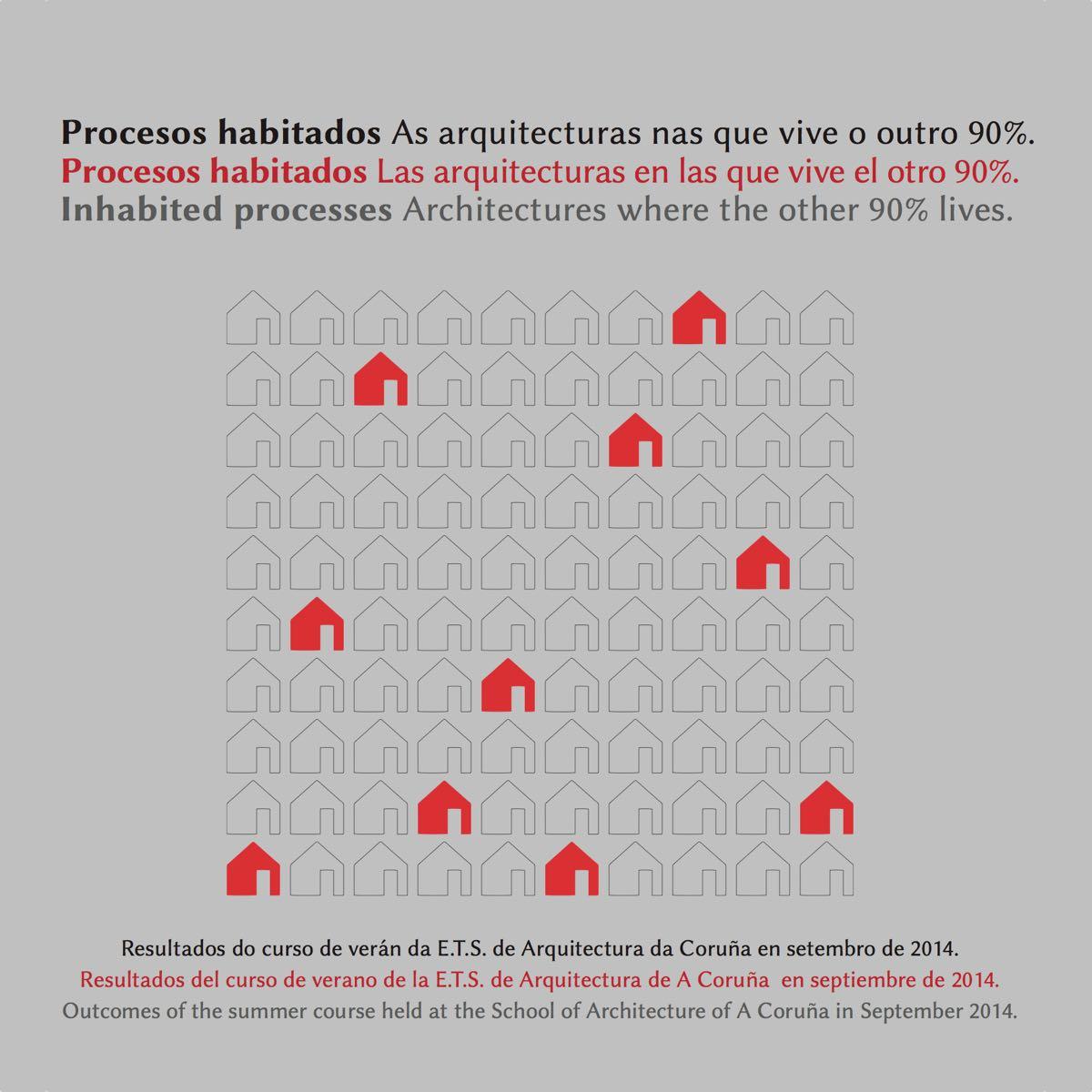 Procesos Habitados