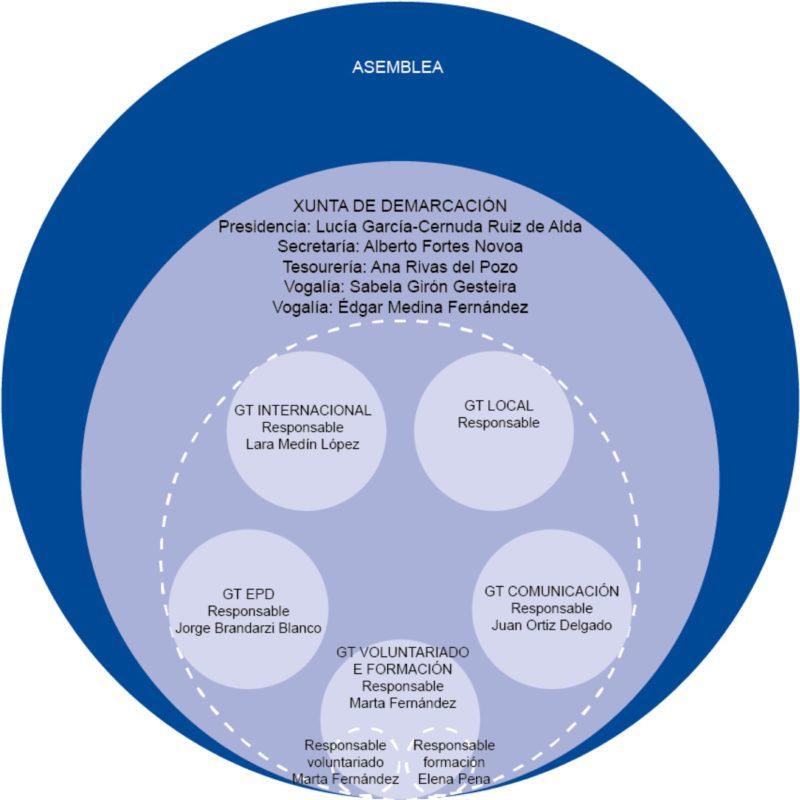 Organigrama e Estructura ASF Galicia 2018
