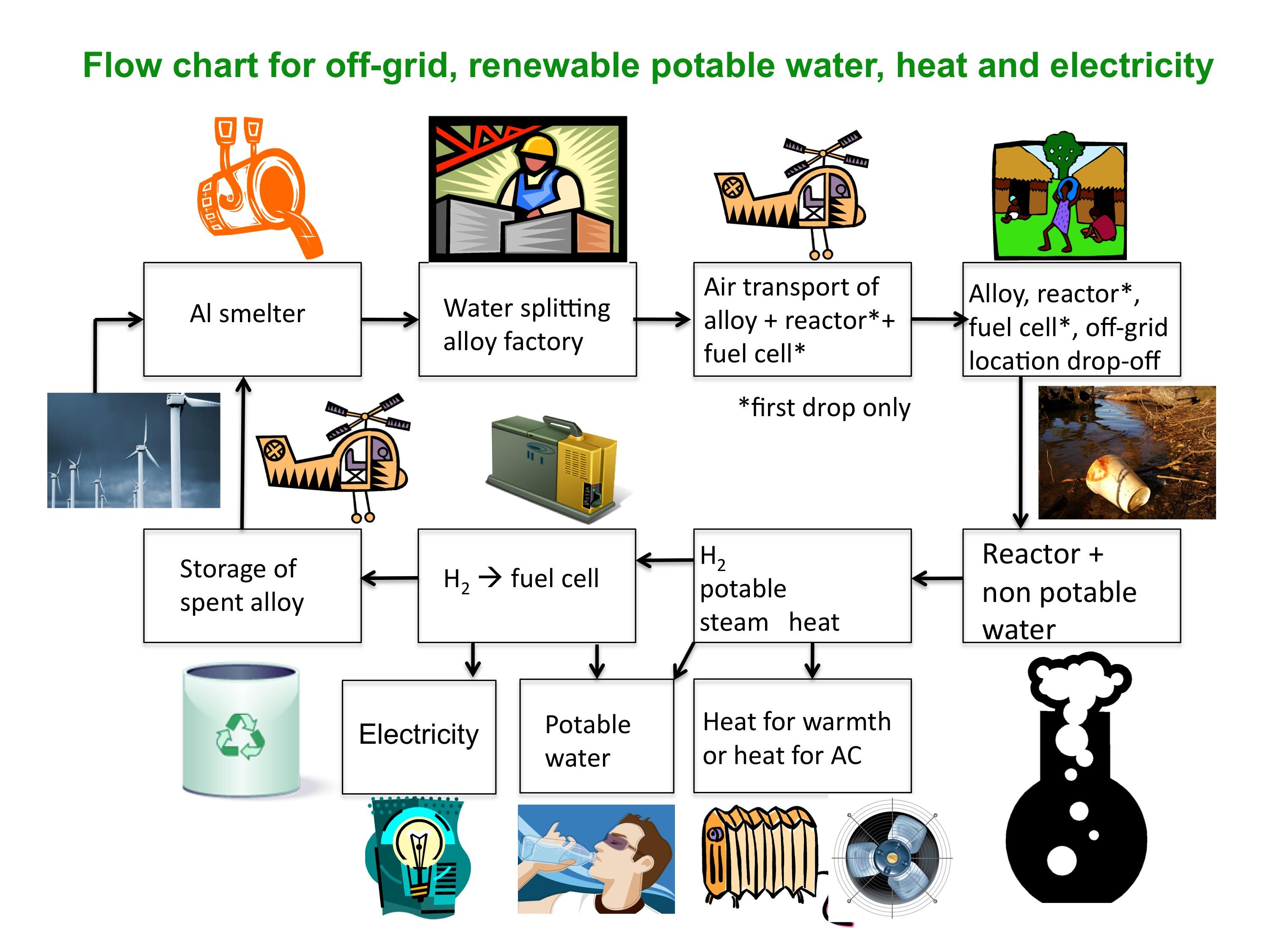 Acqua Potabile Ed Energia Tutto In Una Scatola