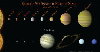 Il Sistema solare con otto pianeti, scoperto da una rete neurale