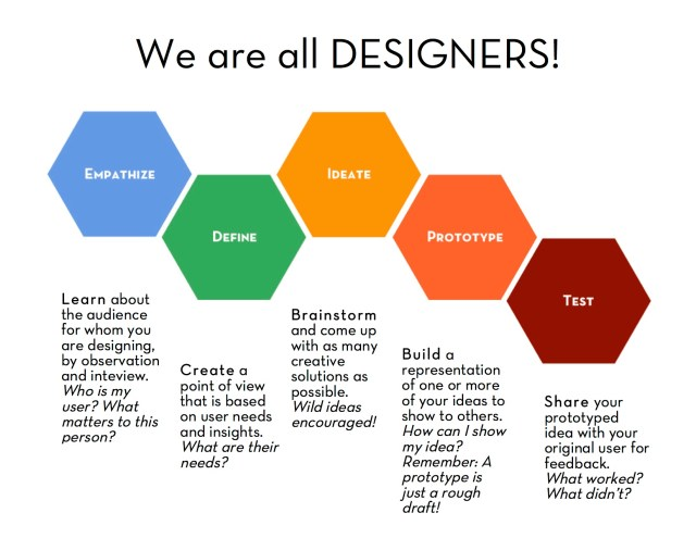 Design Thinking 5