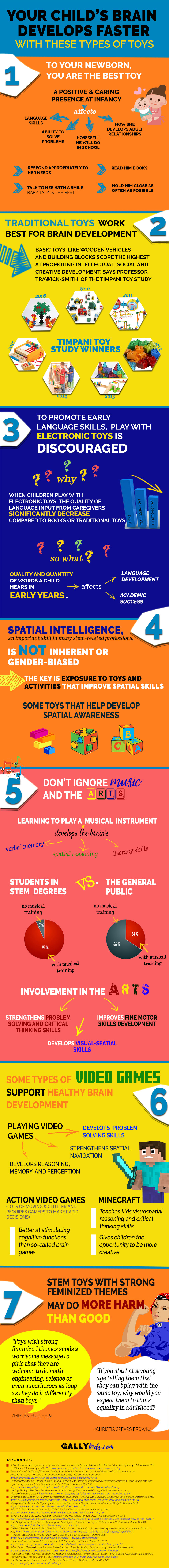 Educational Toys Infographic - This is what Science says on what educational toys to buy for your child's learning and development.