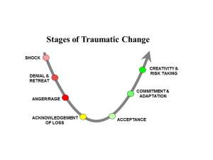 Stages of Traumatic Change