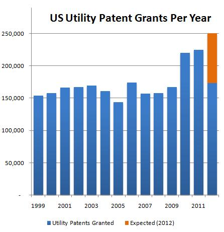 Patent Application Grants
