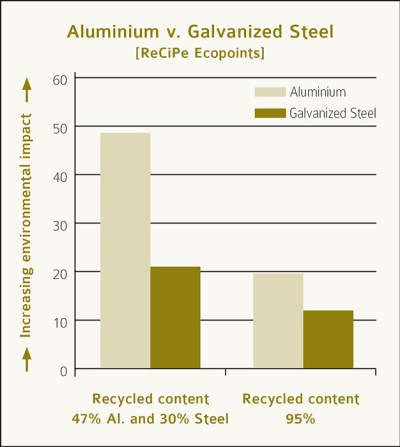 Aluminium Versus Galvanized Lighting Poles